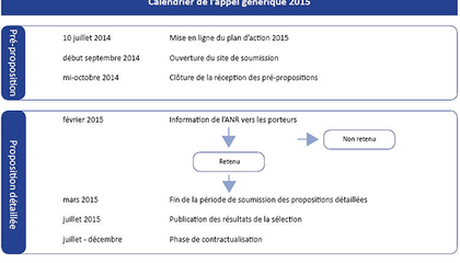 calendrier plan action 2015 ANR